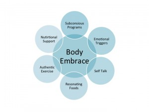 Body Embrace Diagram