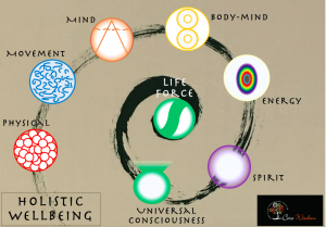 Core Wisdom Holistic WellBeing