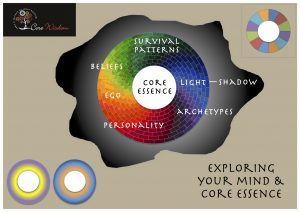 Core Wisdom Core and Ego Evolution